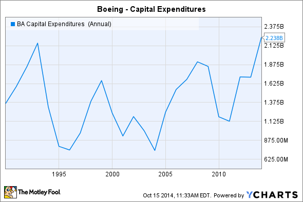 BA Capital Expenditures (Annual) Chart