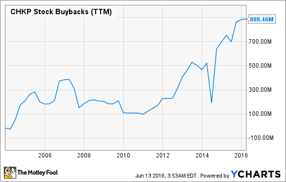 CHKP Stock Buybacks (TTM) Chart