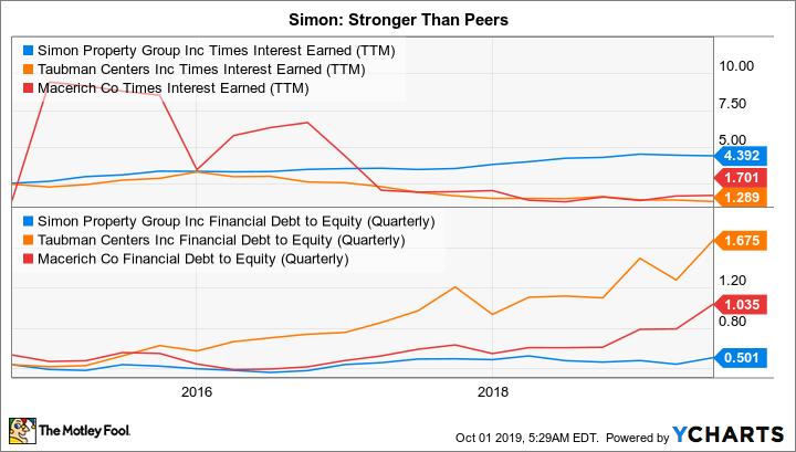 SPG Times Interest Earned (TTM) Chart