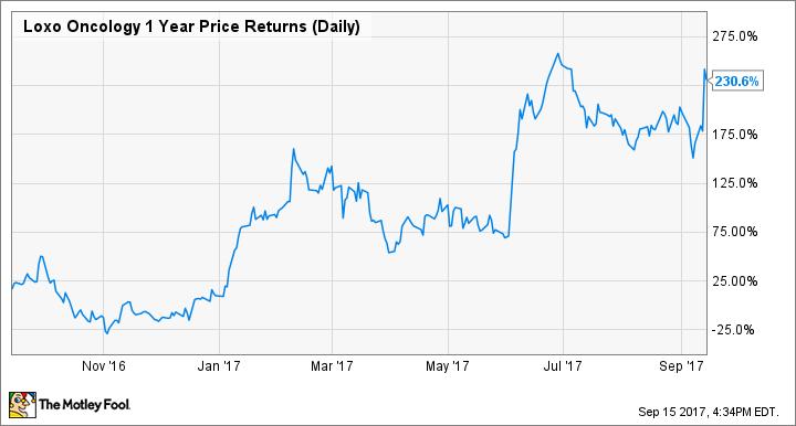 LOXO 1 Year Price Returns (Daily) Chart