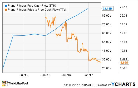PLNT Free Cash Flow (TTM) Chart