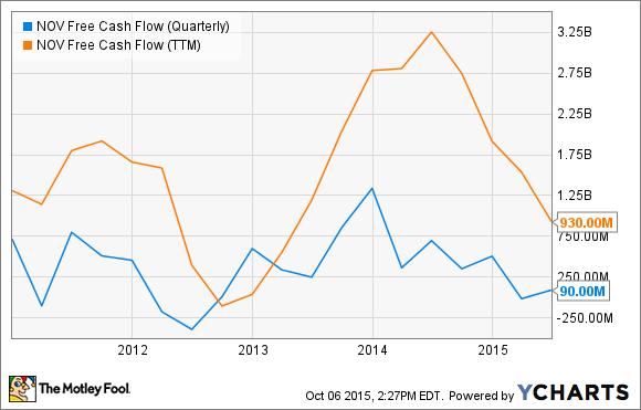 NOV Free Cash Flow (Quarterly) Chart