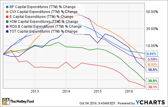BP Capital Expenditures (TTM) Chart