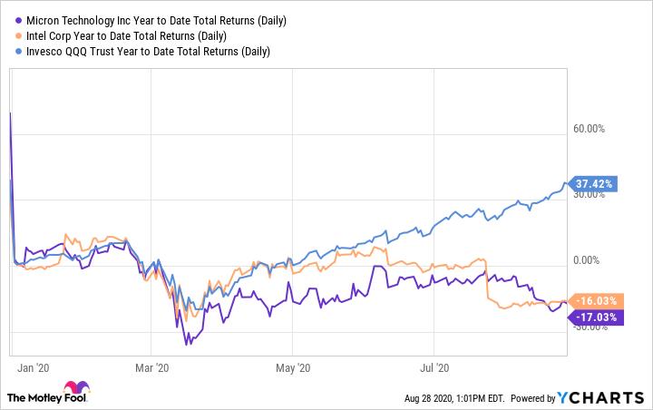 MU Year to Date Total Returns (Daily) Chart