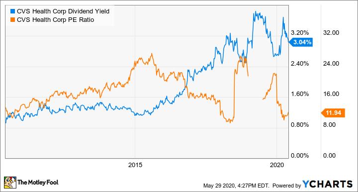 CVS Dividend Yield Chart