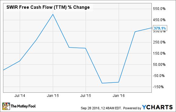 SWIR Free Cash Flow (TTM) Chart