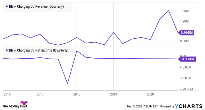 BLNK Revenue (Quarterly) Chart
