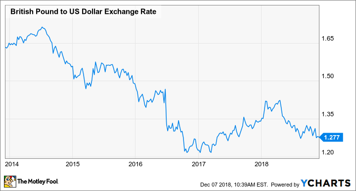British Pound to US Dollar Exchange Rate Chart