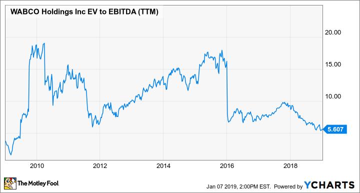 WBC EV to EBITDA (TTM) Chart