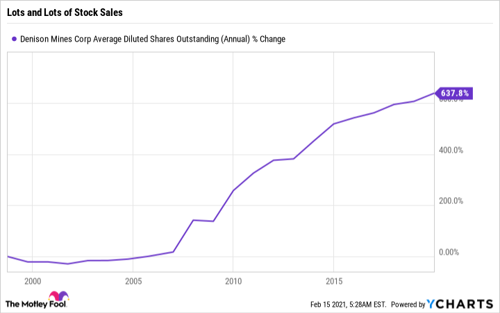 DNN Average Diluted Shares Outstanding (Annual) Chart