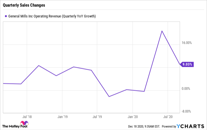 GIS Operating Revenue (Quarterly YoY Growth) Chart