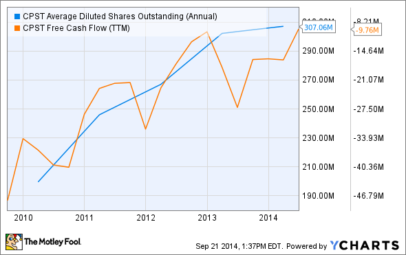 CPST Average Diluted Shares Outstanding (Annual) Chart