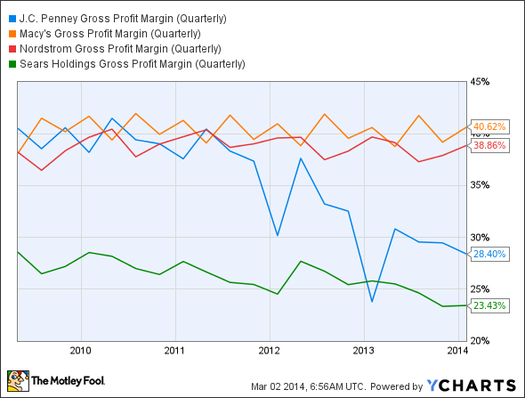 JCP Gross Profit Margin (Quarterly) Chart