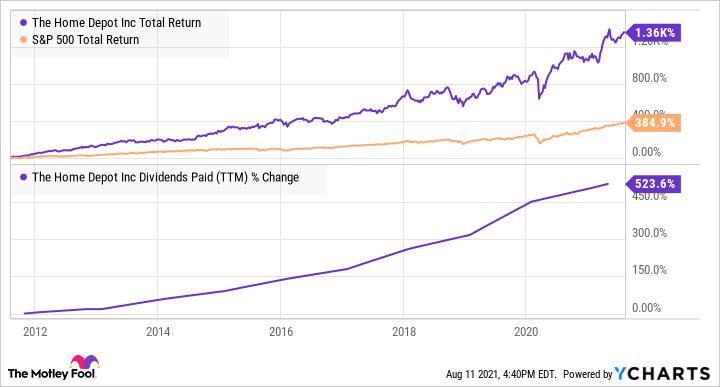HD Total Return Level Chart