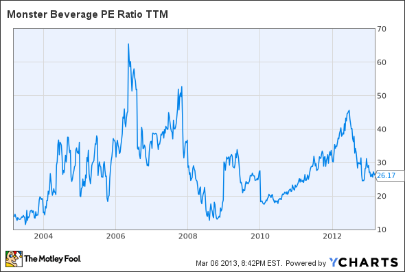 Analysts Debate Is Monster Beverage Still A Top Stock
