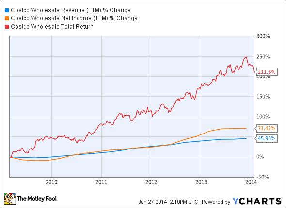 COST Revenue (TTM) Chart