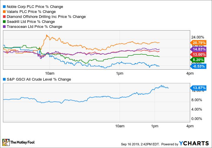 NE Price Chart
