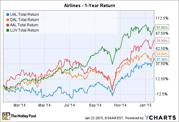 UAL Total Return Price Chart
