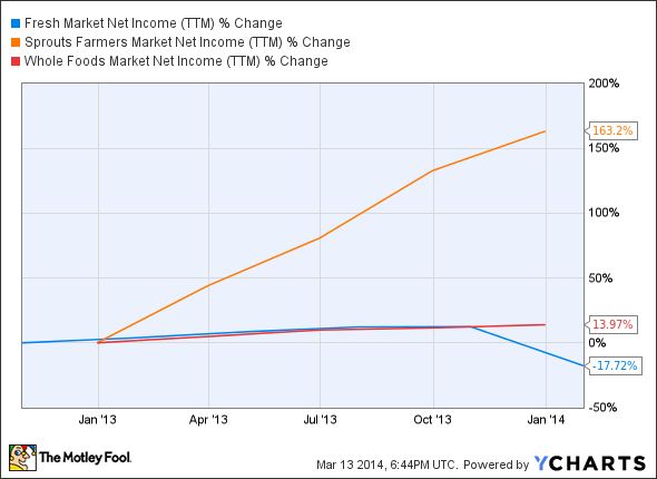 TFM Net Income (TTM) Chart