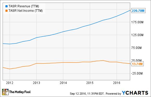 TASR Revenue (TTM) Chart