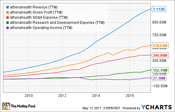 ATHN Revenue (TTM) Chart