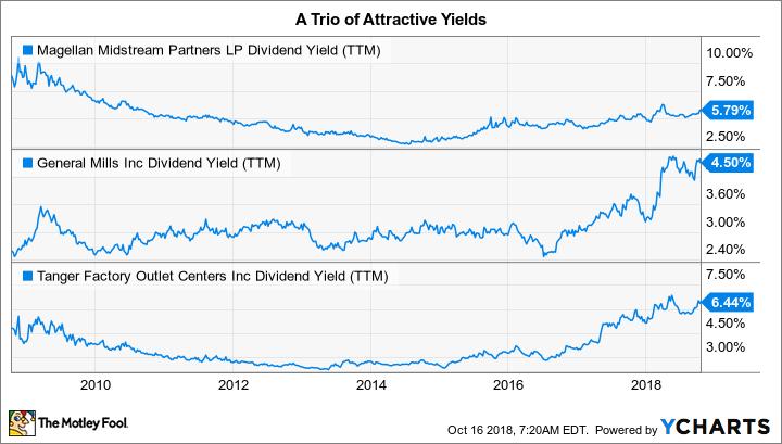 MMP Dividend Yield (TTM) Chart