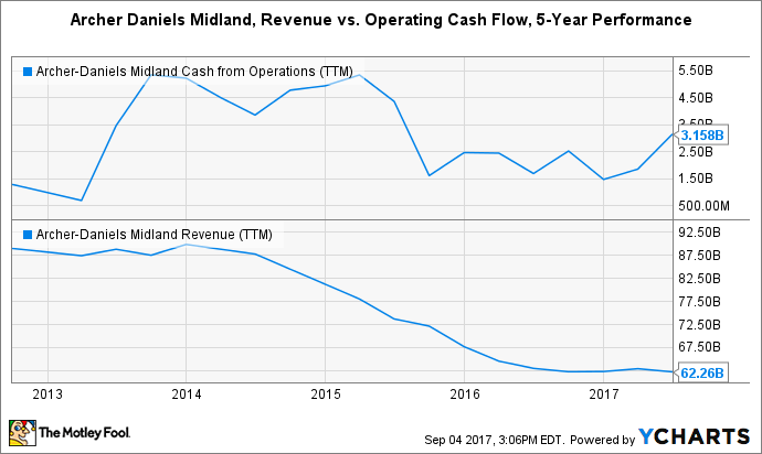 ADM Cash from Operations (TTM) Chart