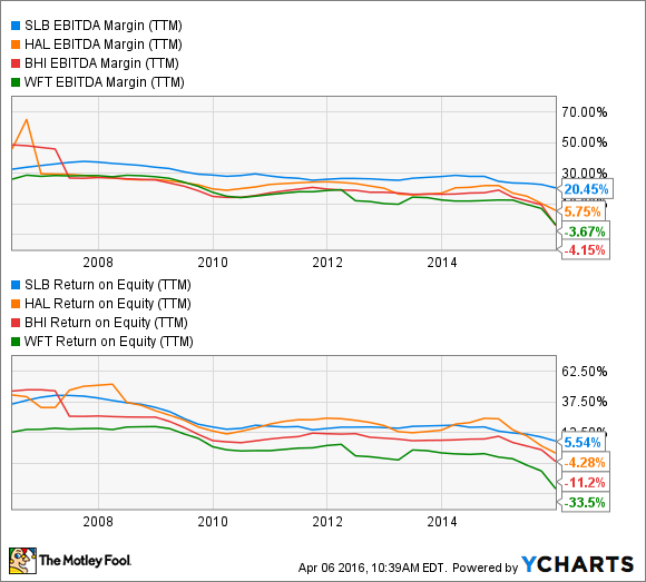 SLB EBITDA Margin (TTM) Chart