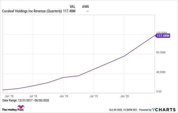 CURLF Revenue (Quarterly) Chart
