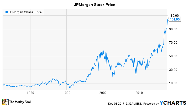Will JPMorgan Chase Do a Stock Split in 2018? | The Motley Fool