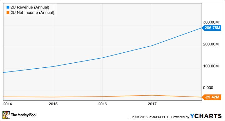 TWOU Revenue (Annual) Chart