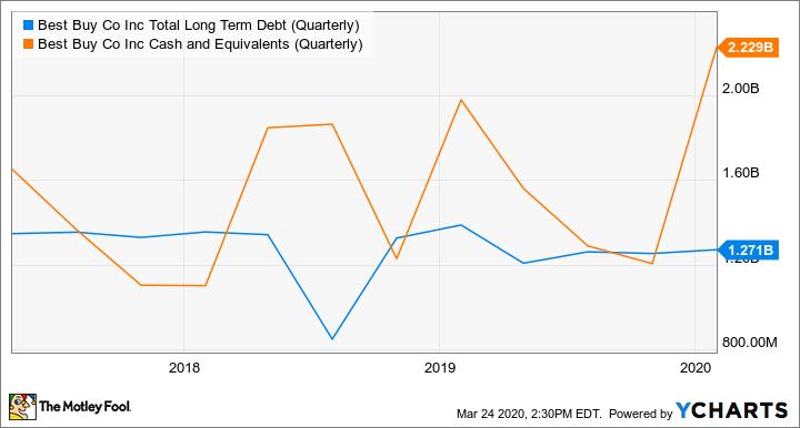 BBY Total Long Term Debt (Quarterly) Chart