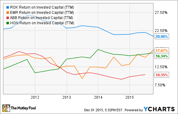 ROK Return on Invested Capital (TTM) Chart