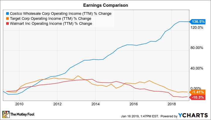 COST Operating Income (TTM) Chart