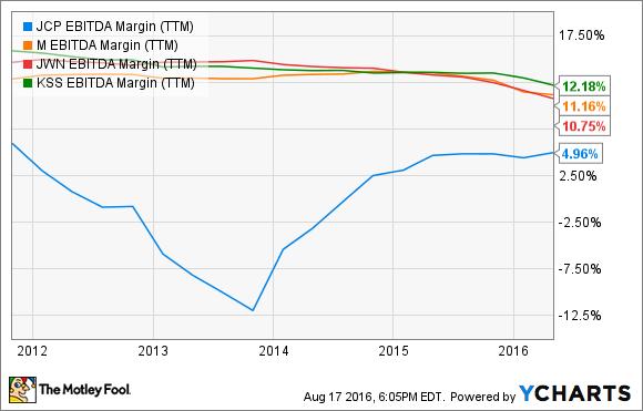 JCP EBITDA Margin (TTM) Chart