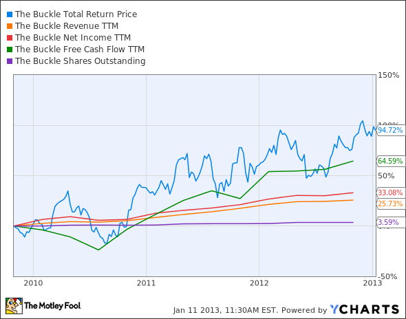 BKE Total Return Price Chart