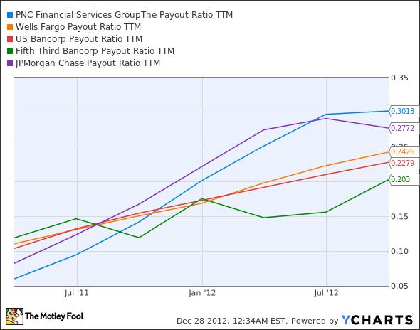 PNC Payout Ratio TTM Chart