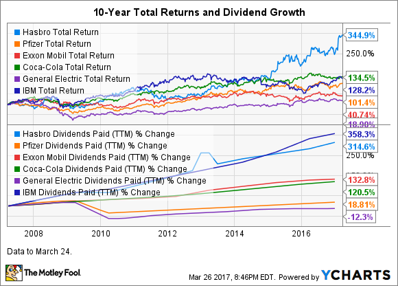 HAS Total Return Price Chart