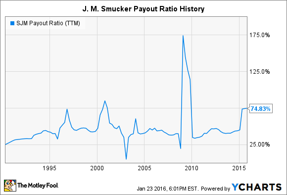 SJM Payout Ratio (TTM) Chart