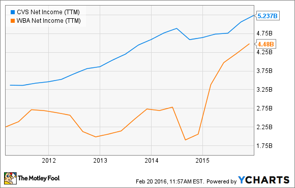CVS Net Income (TTM) Chart