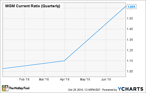 MGM Current Ratio (Quarterly) Chart