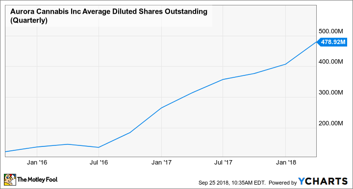 ACBFF Average Diluted Shares Outstanding (Quarterly) Chart