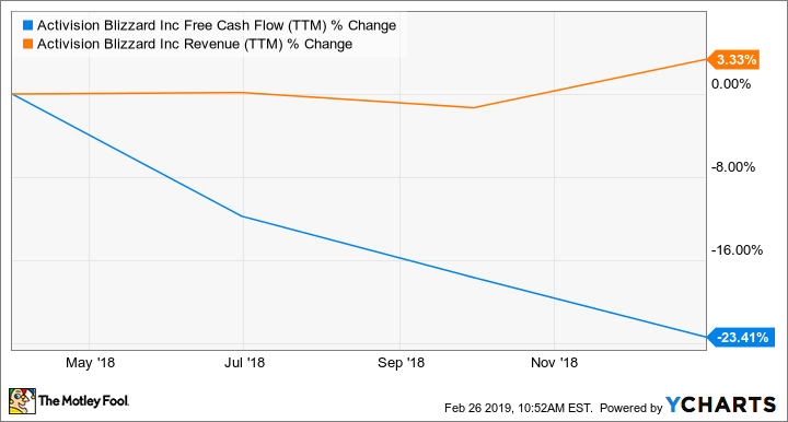 Better Buy: Activision Blizzard vs  Take-Two Interactive