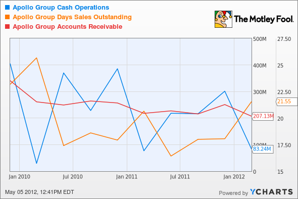 APOL Cash Operations Chart