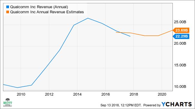 Qualcomm Stock Quote Gorgeous Qualcomm Seen Rising 48% Amid Giant Stock Buyback Investopedia