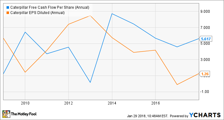 CAT Free Cash Flow Per Share (Annual) Chart