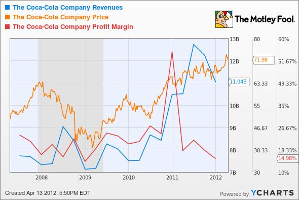 KO Revenues Chart