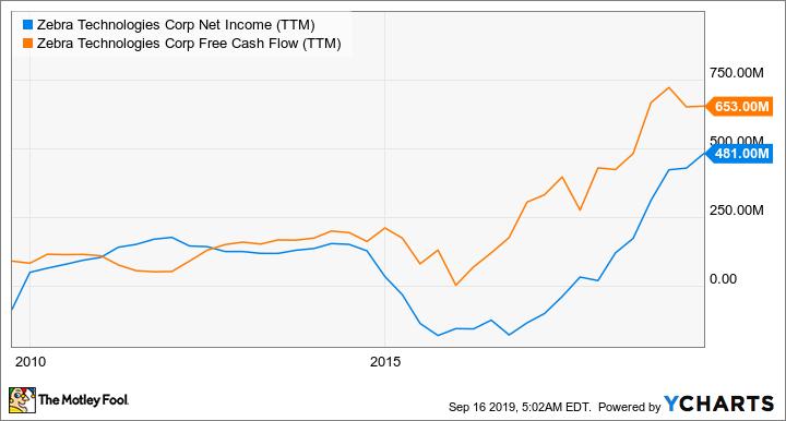 ZBRA Net Income (TTM) Chart