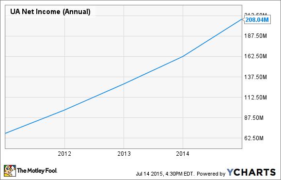 UA Net Income (Annual) Chart