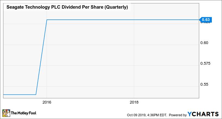 STX Dividend Per Share (Quarterly) Chart